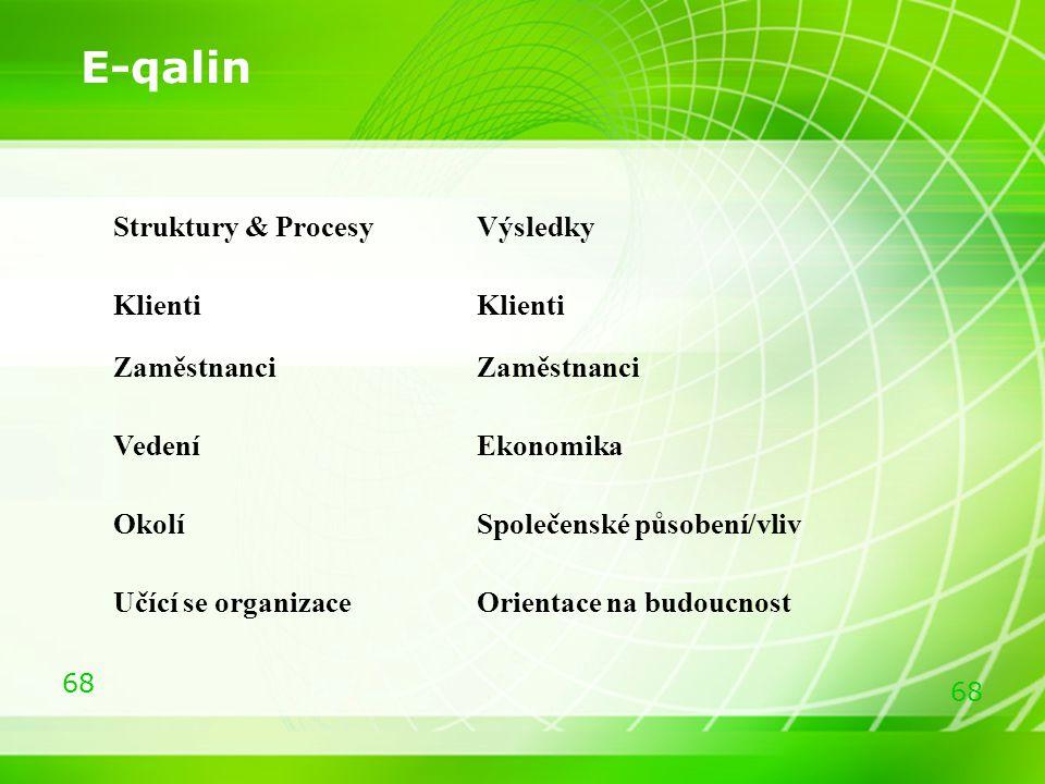 68 Struktury & Procesy Výsledky Klienti Zaměstnanci VedeníEkonomika OkolíSpolečenské působení/vliv Učící se organizaceOrientace na budoucnost E-qalin