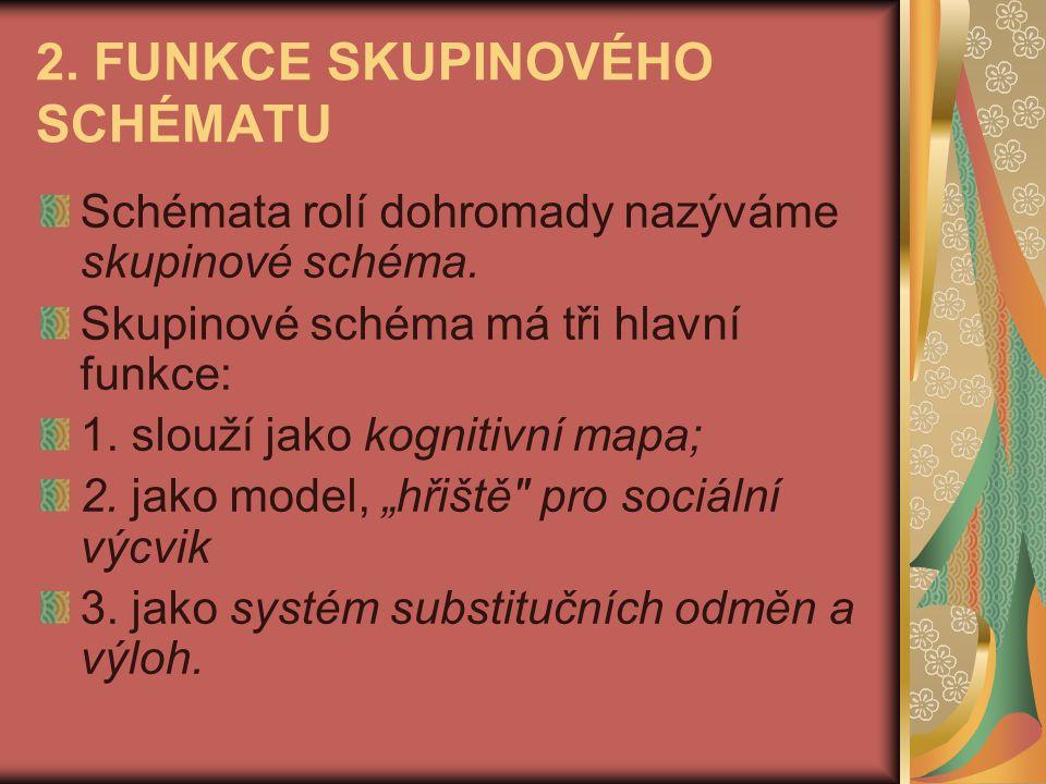 2. FUNKCE SKUPINOVÉHO SCHÉMATU Schémata rolí dohromady nazýváme skupinové schéma. Skupinové schéma má tři hlavní funkce: 1. slouží jako kognitivní map