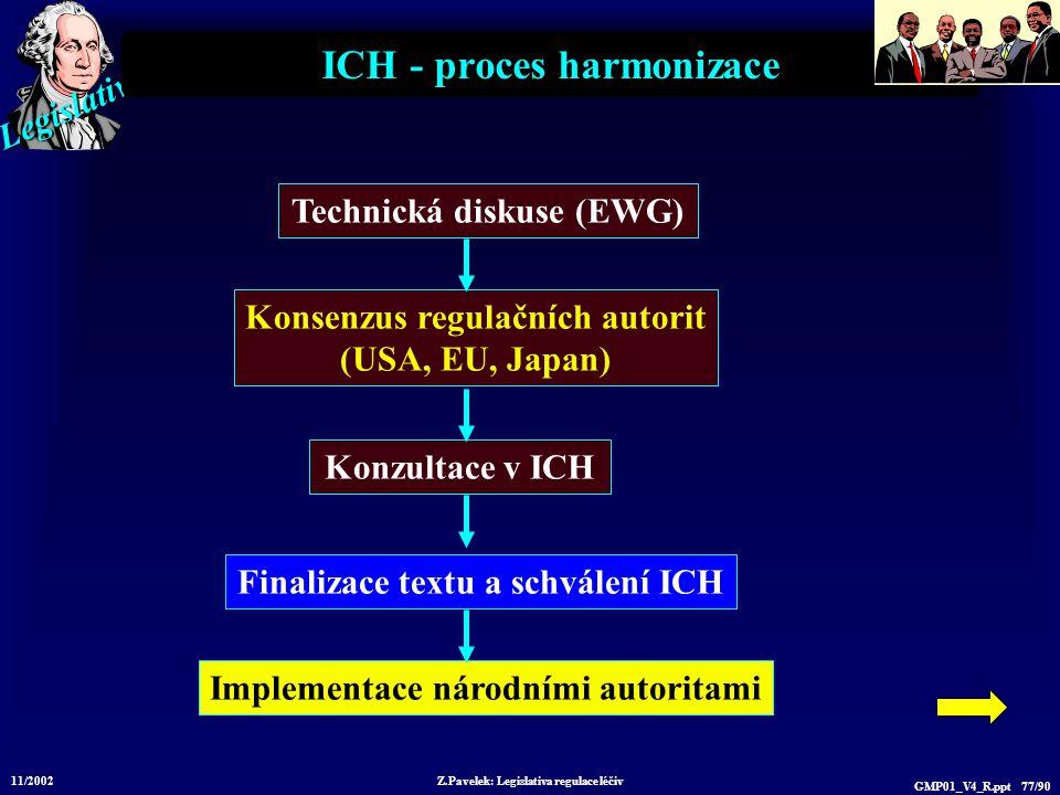 Legislative 11/2002 Z.Pavelek: Legislativa regulace léčiv GMP01_V4_R.ppt 77/90 ICH - proces harmonizace Technická diskuse (EWG) Konsenzus regulačních autorit (USA, EU, Japan) Konzultace v ICH Finalizace textu a schválení ICH Implementace národními autoritami