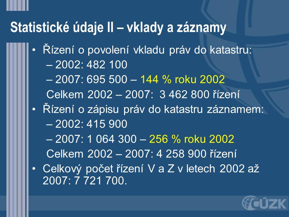 Statistické údaje II – vklady a záznamy Řízení o povolení vkladu práv do katastru: – –2002: 482 100 – –2007: 695 500 – 144 % roku 2002 Celkem 2002 – 2