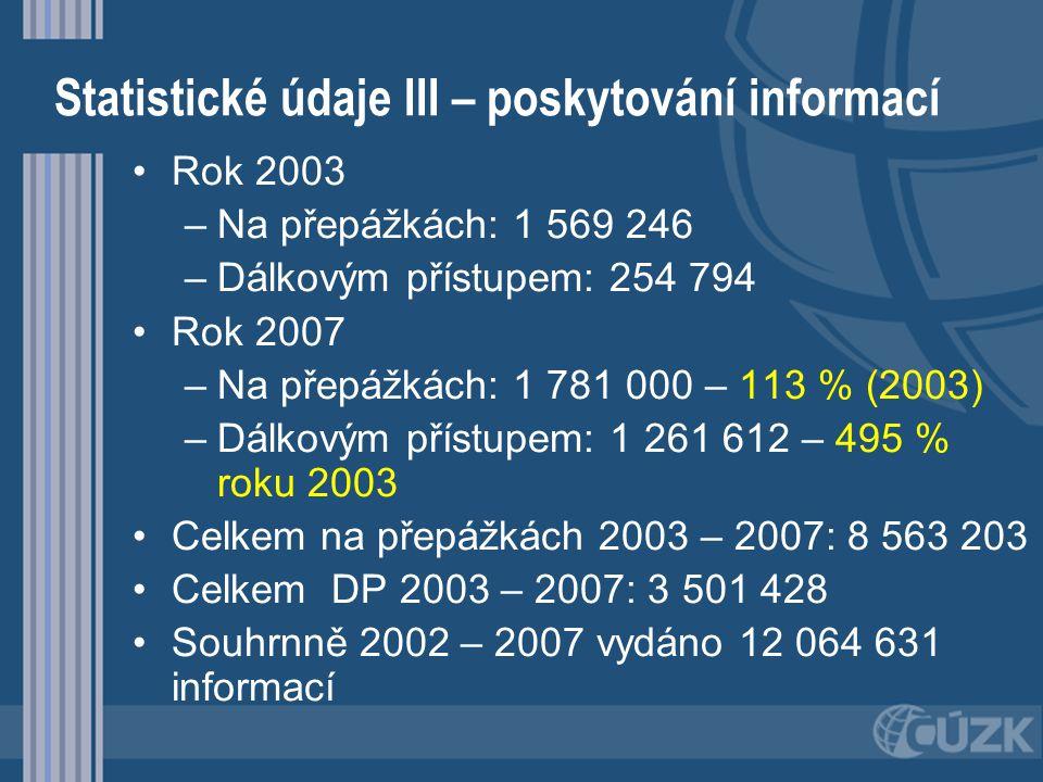 Statistické údaje III – poskytování informací Rok 2003 – –Na přepážkách: 1 569 246 – –Dálkovým přístupem: 254 794 Rok 2007 – –Na přepážkách: 1 781 000