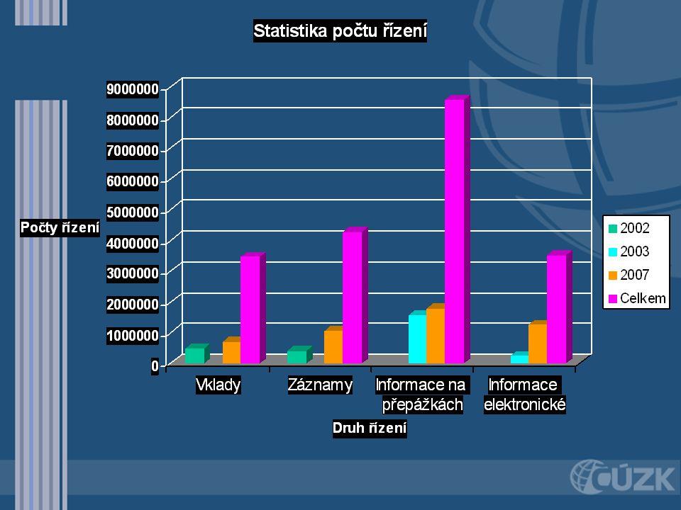 Hlavní úpravy ISKN během dosavadního rozvoje Kontinuální udržování v souladu s legislativou a požadavky správy katastru nemovitostí Přestavba systému dálkového přístupu Sjednocení územní působnosti KP s pověřenými obcemi On-line spojení s IS Evidence Obyvatel Zavedení orientační mapy parcel, definičních bodů parcel a budov Poskytování výpisů z katastru a snímku DKM s elektronickou značkou – veřejné el.