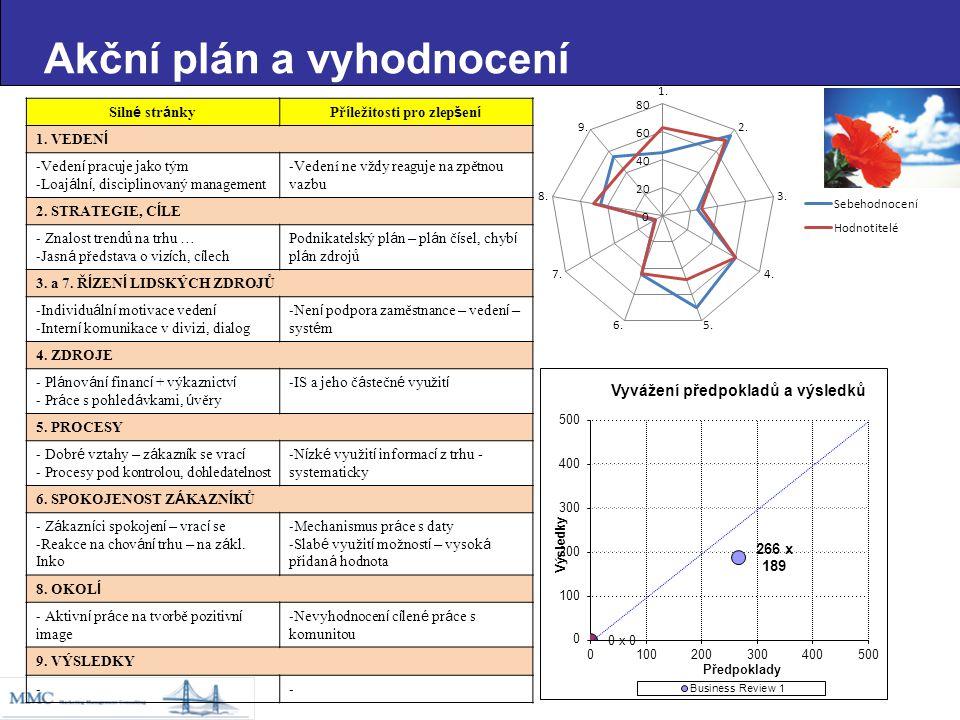 Akční plán a vyhodnocení Vyvážení předpokladů a výsledků Siln é str á nkyPř í ležitosti pro zlep š en í 1.