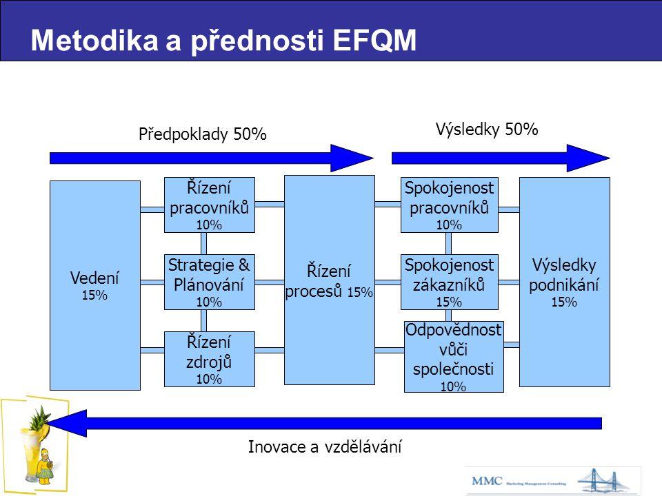 Předpoklady 50% Výsledky 50% Řízení procesů 15% Výsledky podnikání 15% Řízení pracovníků 10% Strategie & Plánování 10% Řízení zdrojů 10% Spokojenost pracovníků 10% Spokojenost zákazníků 15% Odpovědnost vůči společnosti 10% Inovace a vzdělávání Vedení 15% Metodika a přednosti EFQM