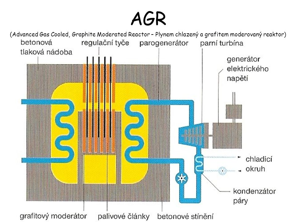 AGR (Advanced Gas Cooled, Graphite Moderated Reactor – Plynem chlazený a grafitem moderovaný reaktor)