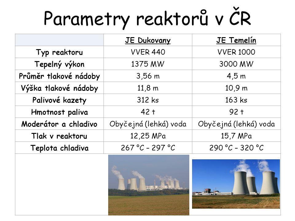 Parametry reaktorů v ČR JE DukovanyJE Temelín Typ reaktoruVVER 440VVER 1000 Tepelný výkon1375 MW3000 MW Průměr tlakové nádoby3,56 m4,5 m Výška tlakové nádoby11,8 m10,9 m Palivové kazety312 ks163 ks Hmotnost paliva42 t92 t Moderátor a chladivoObyčejná (lehká) voda Tlak v reaktoru12,25 MPa15,7 MPa Teplota chladiva267 °C – 297 °C290 °C – 320 °C