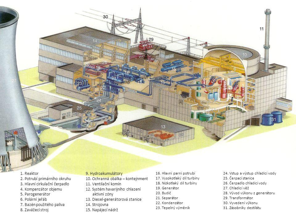 1.Reaktor 2. Potrubí primárního okruhu 3. Hlavní cirkulační čerpadlo 4.