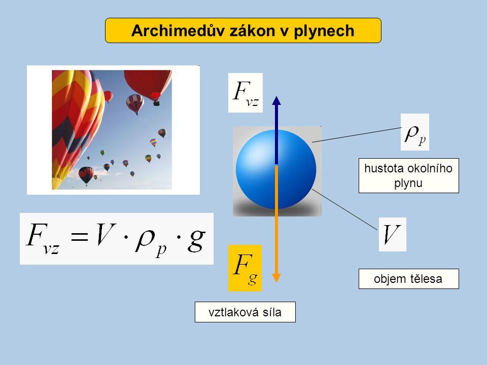 hustota okolního plynu objem tělesa vztlaková síla Archimedův zákon v plynech