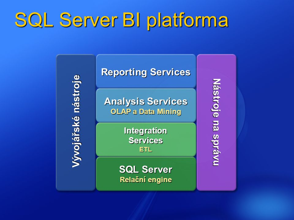 SQL Server BI platforma Analysis Services OLAP a Data Mining IntegrationServicesETL SQL Server Relační engine Reporting Services Nástroje na správu Vývojářské nástroje Vývojářské nástroje