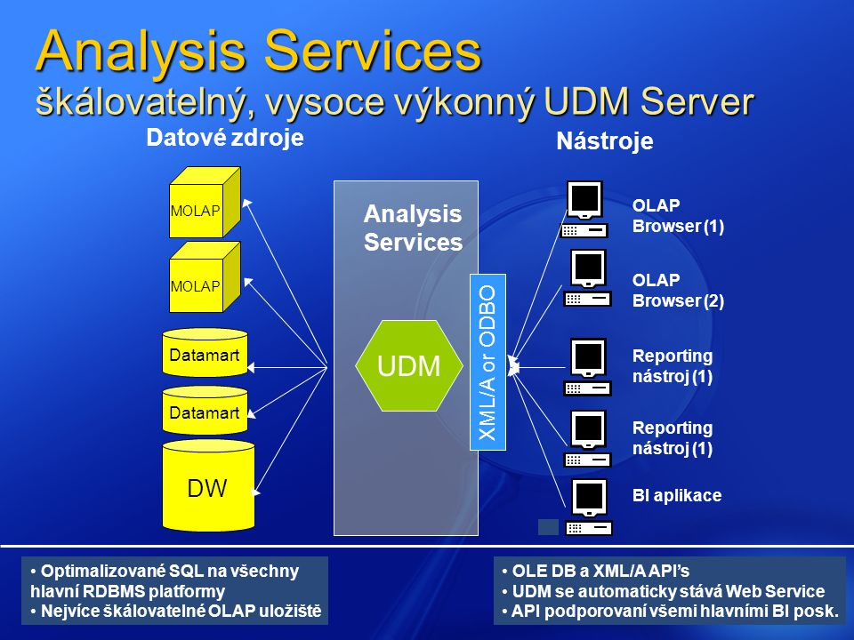 XML/A or ODBO DW Datamart BI aplikace MOLAP Reporting nástroj (1) Nástroje Datové zdroje OLAP Browser (2) OLAP Browser (1) Reporting nástroj (1) UDM Optimalizované SQL na všechny hlavní RDBMS platformy Nejvíce škálovatelné OLAP uložiště Analysis Services OLE DB a XML/A API's UDM se automaticky stává Web Service API podporovaní všemi hlavními BI posk.