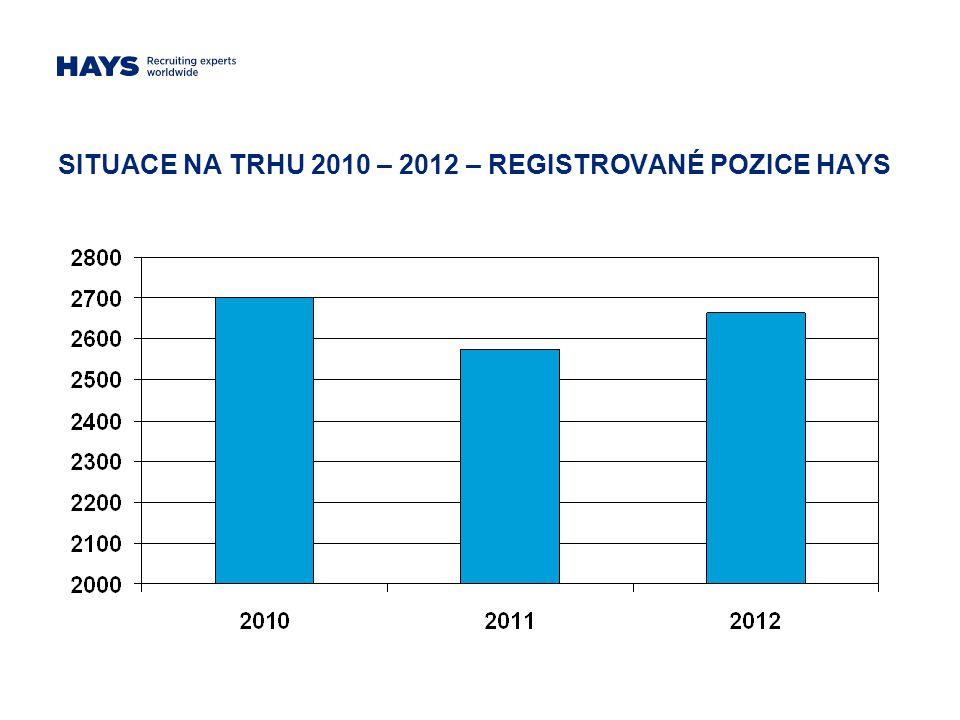 SITUACE NA TRHU 2010 – 2012 – REGISTROVANÉ POZICE HAYS