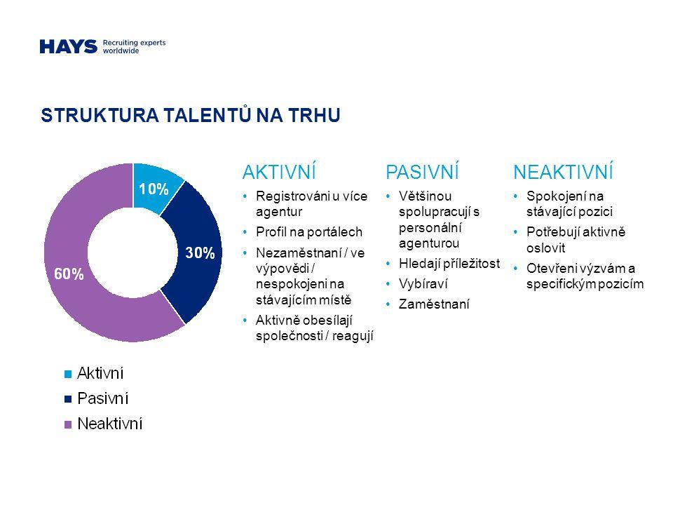 STRUKTURA TALENTŮ NA TRHU AKTIVNÍ Registrováni u více agentur Profil na portálech Nezaměstnaní / ve výpovědi / nespokojeni na stávajícím místě Aktivně