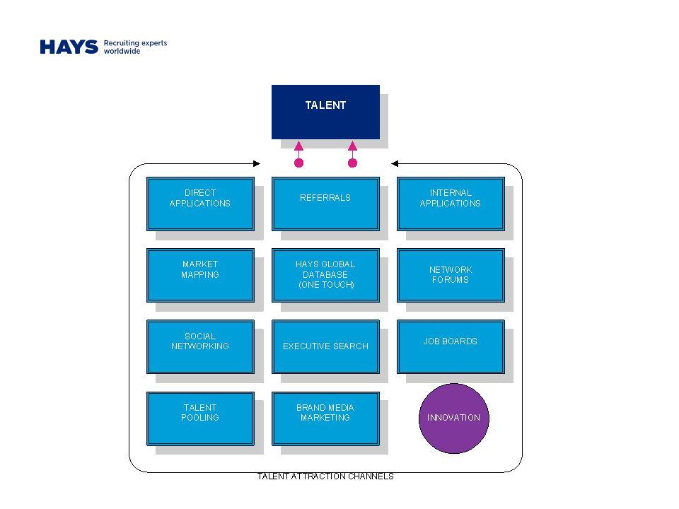 MOTIVACE KE ZMĚNĚ – OCEŇOVANÉ BENEFITY Data vychází z průzkumu mezi ICT specialisty realizovaného v roce 2012.