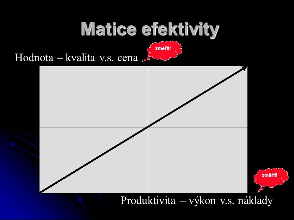 Matice efektivity Hodnota – kvalita v.s. cena Produktivita – výkon v.s. náklady změřit!
