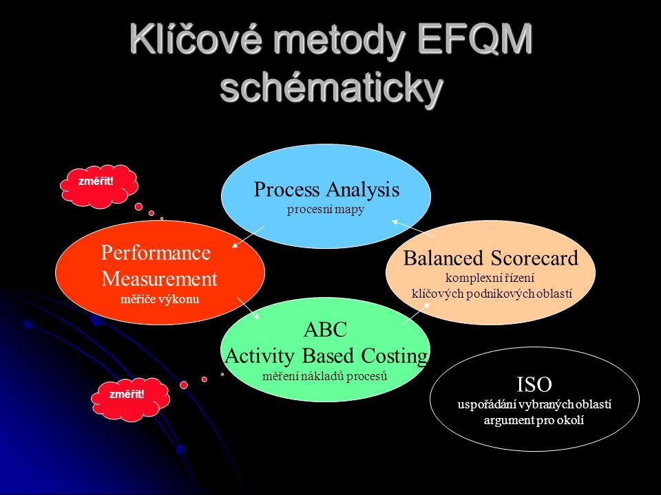 Klíčové metody EFQM schématicky Process Analysis procesní mapy Performance Measurement měřiče výkonu Balanced Scorecard komplexní řízení klíčových podnikových oblastí ABC Activity Based Costing měření nákladů procesů ISO uspořádání vybraných oblastí argument pro okolí změřit!