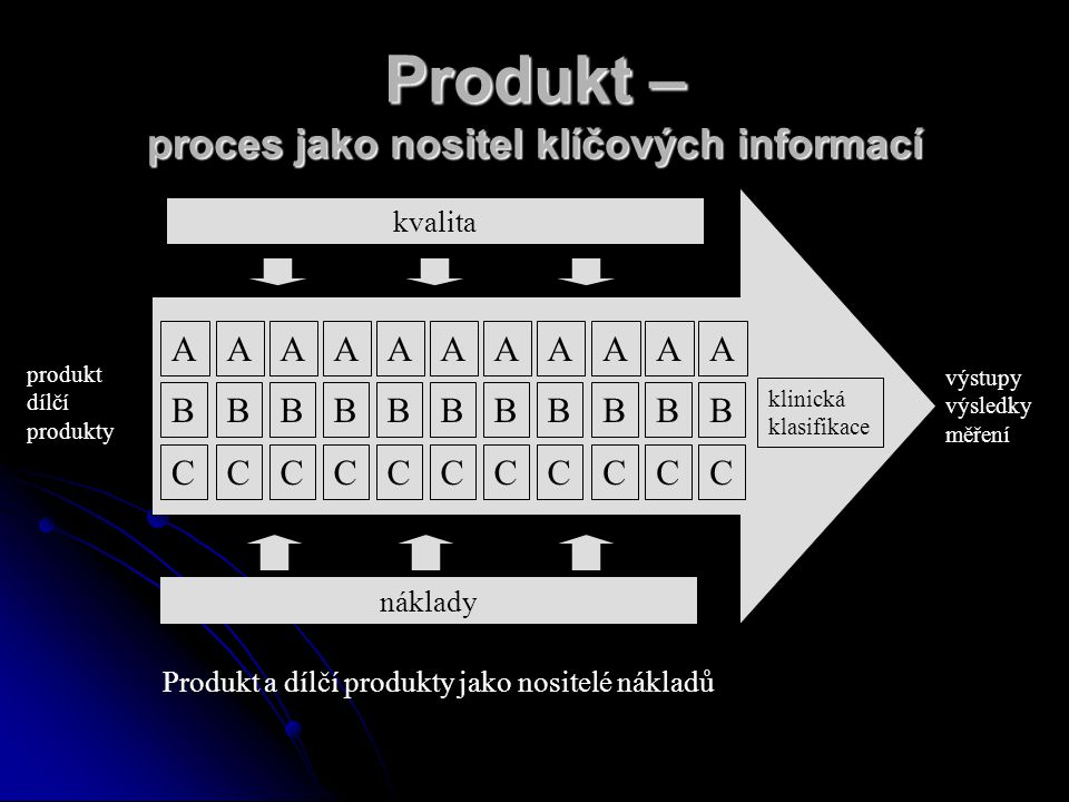 Produkt – proces jako nositel klíčových informací AAAAAAAAAAA BBBBBBBBBBB CCCCCCCCCCC kvalita náklady produkt dílčí produkty výstupy výsledky měření klinická klasifikace Produkt a dílčí produkty jako nositelé nákladů