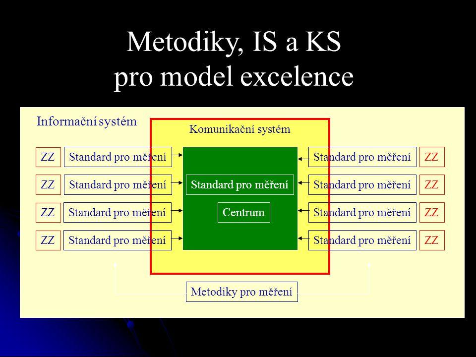 Informační Komunikační systém Metodiky, IS a KS pro model excelence Standard pro měření ZZ Standard pro měření Centrum ZZ Standard pro měření Informační systém Metodiky pro měření