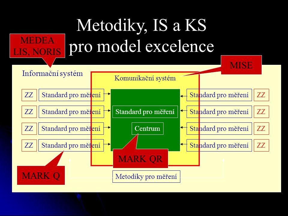 Informační Komunikační systém Metodiky, IS a KS pro model excelence Standard pro měření ZZ Standard pro měření Centrum ZZ Standard pro měření Informační systém Metodiky pro měření MISE MARK Q MARK QR MEDEA LIS, NORIS