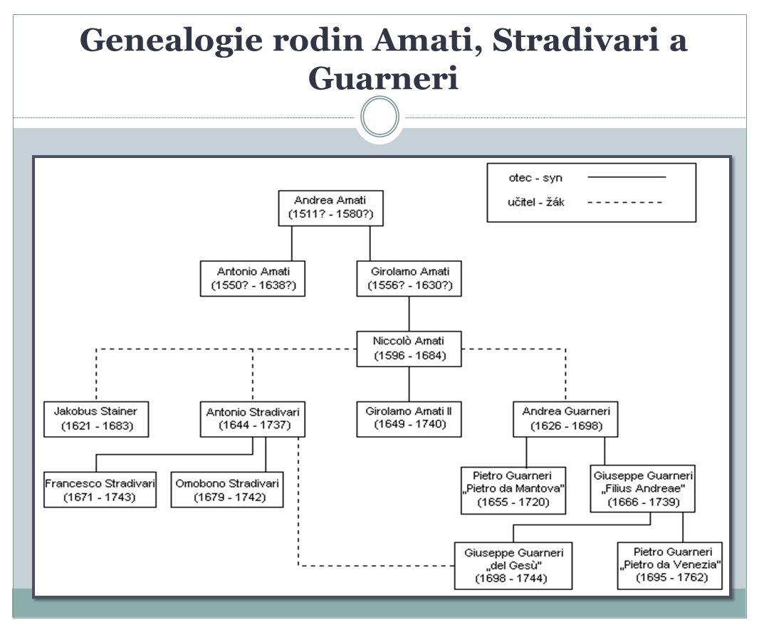 Genealogie rodin Amati, Stradivari a Guarneri