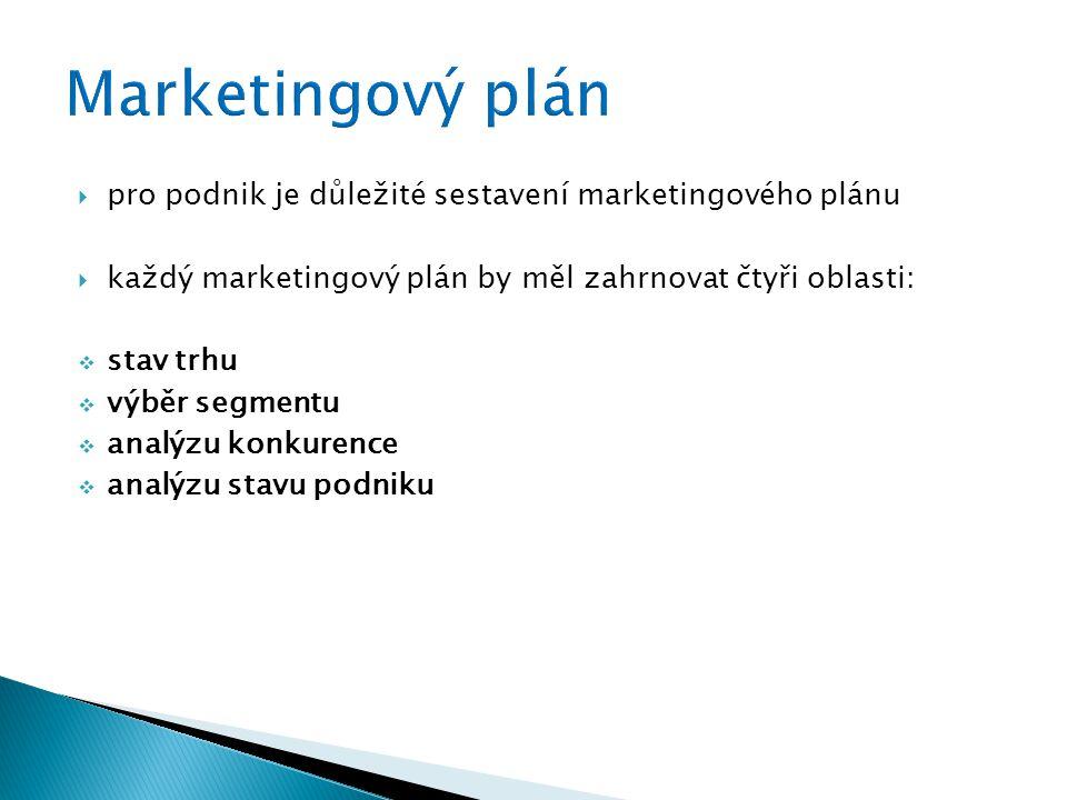  pro podnik je důležité sestavení marketingového plánu  každý marketingový plán by měl zahrnovat čtyři oblasti:  stav trhu  výběr segmentu  analýzu konkurence  analýzu stavu podniku