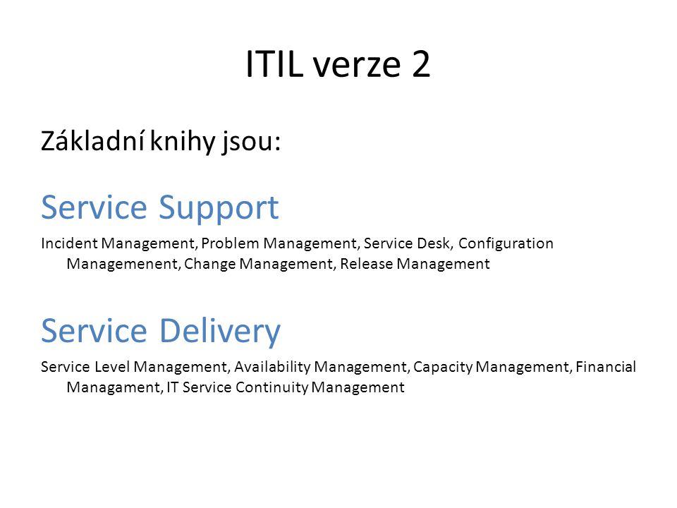 Service Support Incident Management Problem Management Service Desk Configuration Management Change Management Release Management