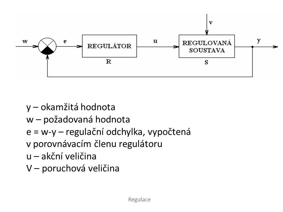 y – okamžitá hodnota w – požadovaná hodnota e = w-y – regulační odchylka, vypočtená v porovnávacím členu regulátoru u – akční veličina V – poruchová veličina Regulace