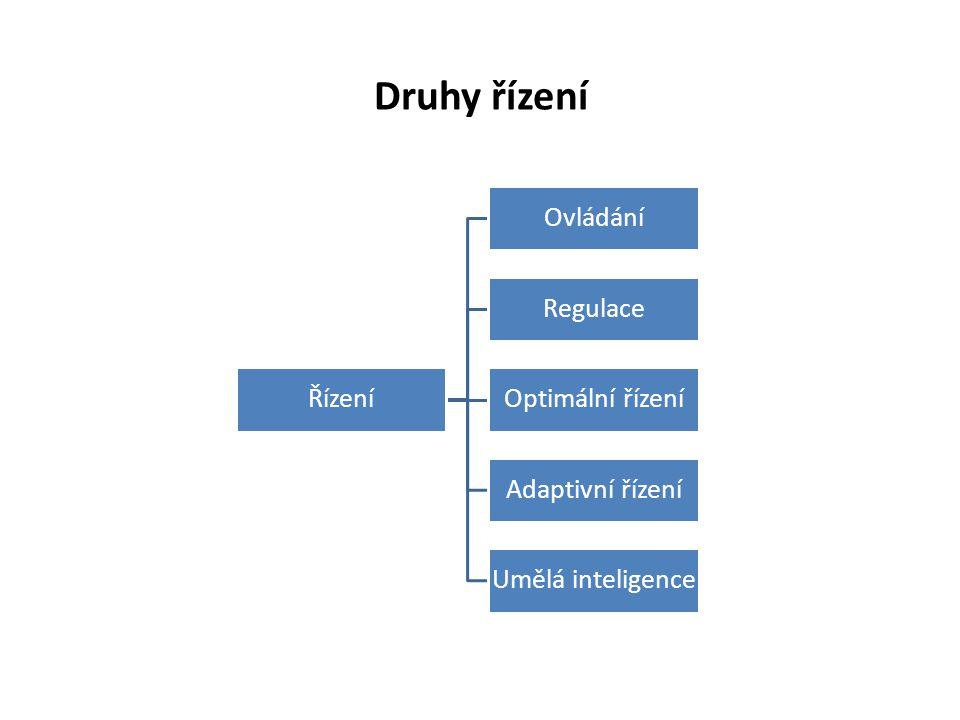 Druhy řízení Řízení Ovládání Regulace Optimální řízení Adaptivní řízení Umělá inteligence