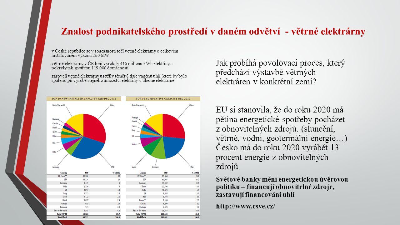 Znalost podnikatelského prostředí v daném odvětví - větrné elektrárny v České republice se v současnosti točí větrné elektrárny o celkovém instalovaném výkonu 260 MW větrné elektrárny v ČR loni vyrobily 416 milionu kWh elektřiny a pokryly tak spotřebu 119 000 domácností.