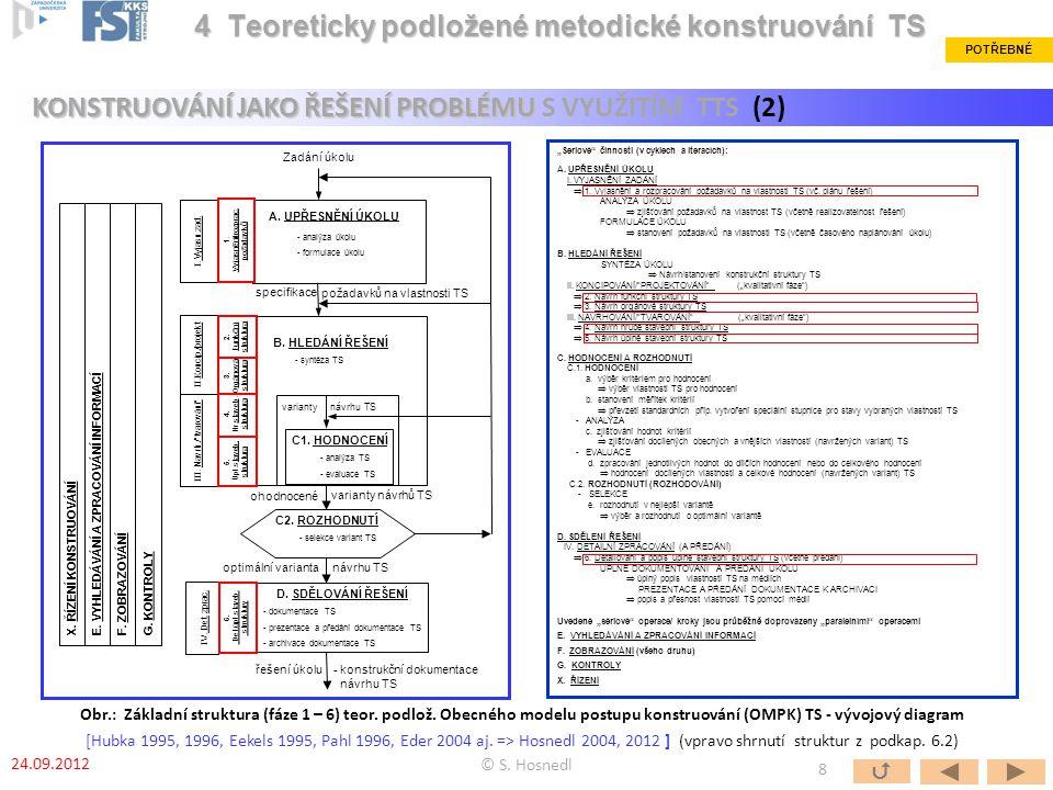B. HLEDÁNÍ ŘEŠENÍ - syntéza TS varianty návrhu TS C1. HODNOCENÍ - analýza TS - evaluace TS C2. ROZHODNUTÍ - selekce variant TS D. SDĚLOVÁNÍ ŘEŠENÍ - d