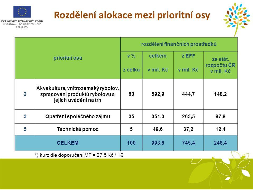 Rozdělení alokace mezi prioritní osy *) kurz dle doporučení MF = 27,5 Kč / 1€ prioritní osa rozdělení finančních prostředků v %celkemz EFF ze stát.