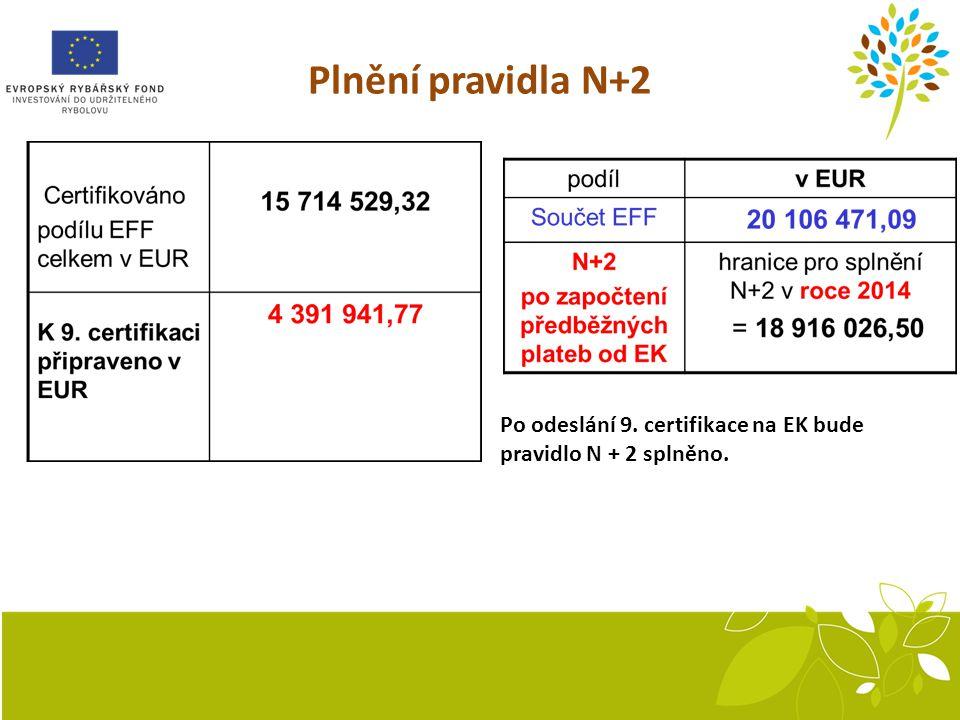 Plnění pravidla N+2 Po odeslání 9. certifikace na EK bude pravidlo N + 2 splněno.