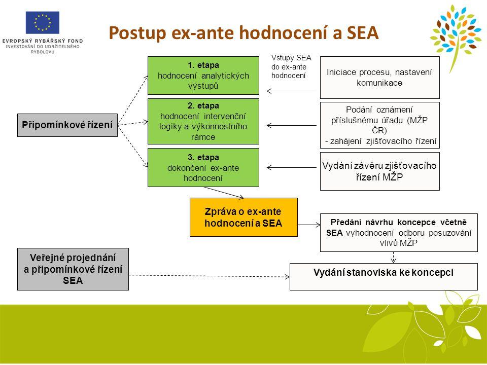 Postup ex-ante hodnocení a SEA 1.etapa hodnocení analytických výstupů Připomínkové řízení 2.