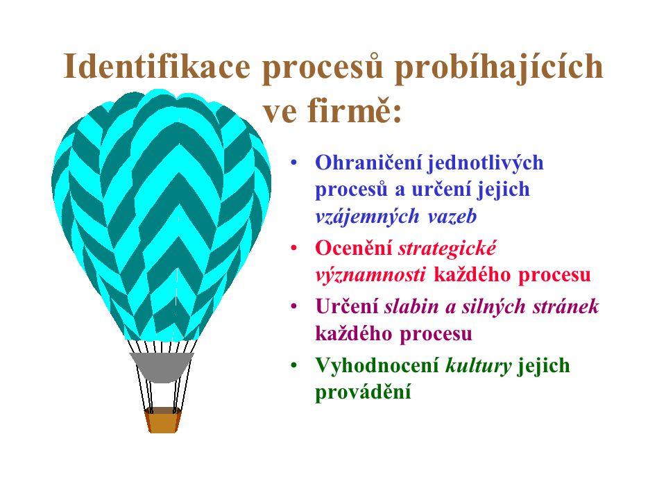 Postup inovace procesů è Identifikace procesů, které vyžadují inovaci. è Určení nositele organizační změny è Návrh vize nového procesu è Analýza silný