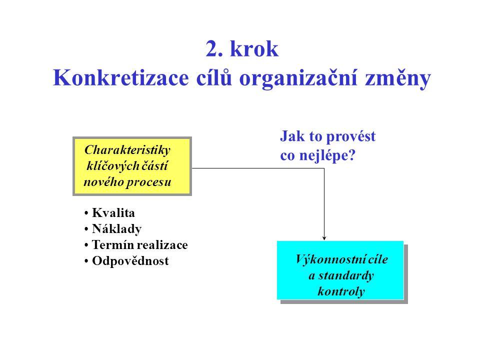 1. krok Přechod od celku k částem Počáteční vize nového procesu Charakteristiky klíčových částí nového procesu Jak to budeme provádět? Výstupy Toky Te