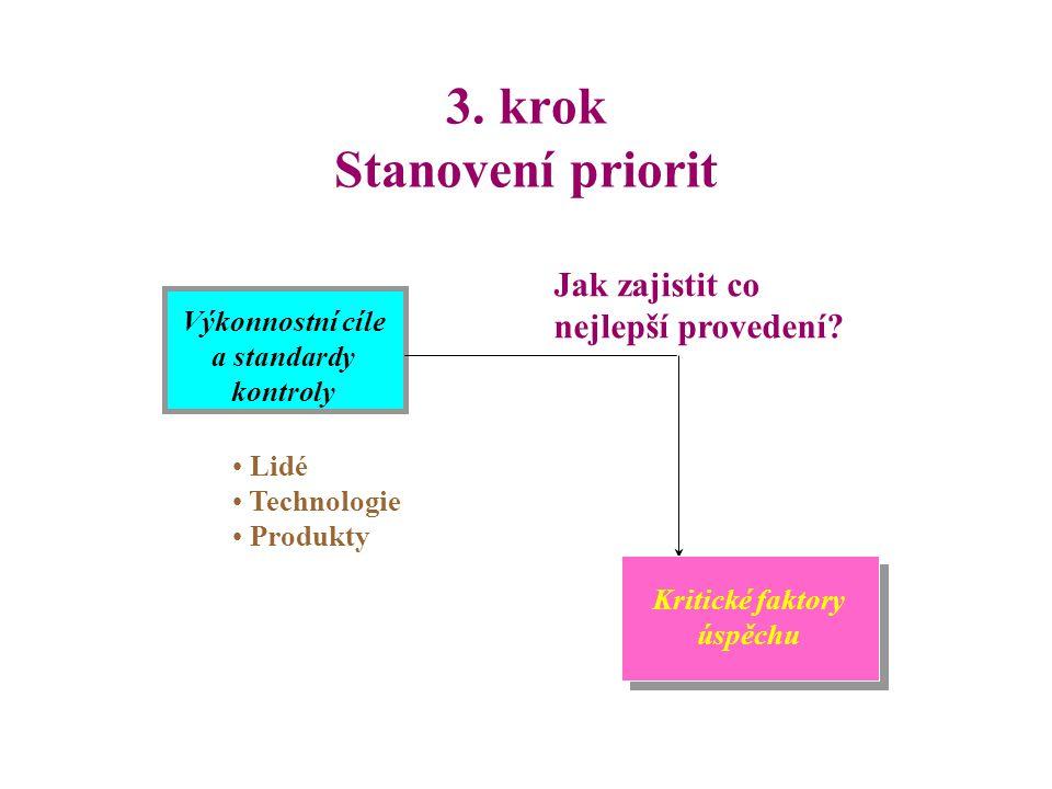 2. krok Konkretizace cílů organizační změny Charakteristiky klíčových částí nového procesu Výkonnostní cíle a standardy kontroly Jak to provést co nej
