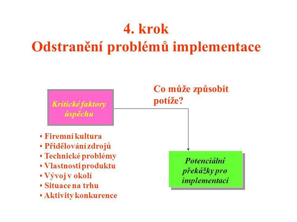 3. krok Stanovení priorit Výkonnostní cíle a standardy kontroly Kritické faktory úspěchu Jak zajistit co nejlepší provedení? Lidé Technologie Produkty
