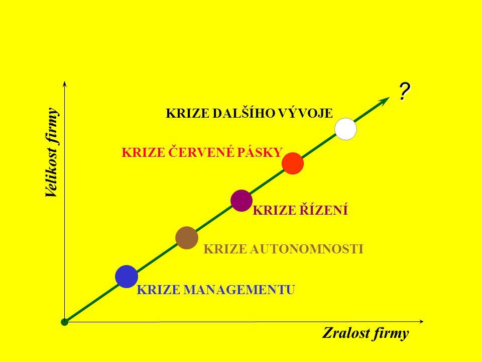 Principy organizování vstup výstup množina dílčích úkolů DĚLBA PRÁCE množina transformačních míst PRACOVNÍ SPECIALIZACE Zajistit soulad cílů dílčích ú