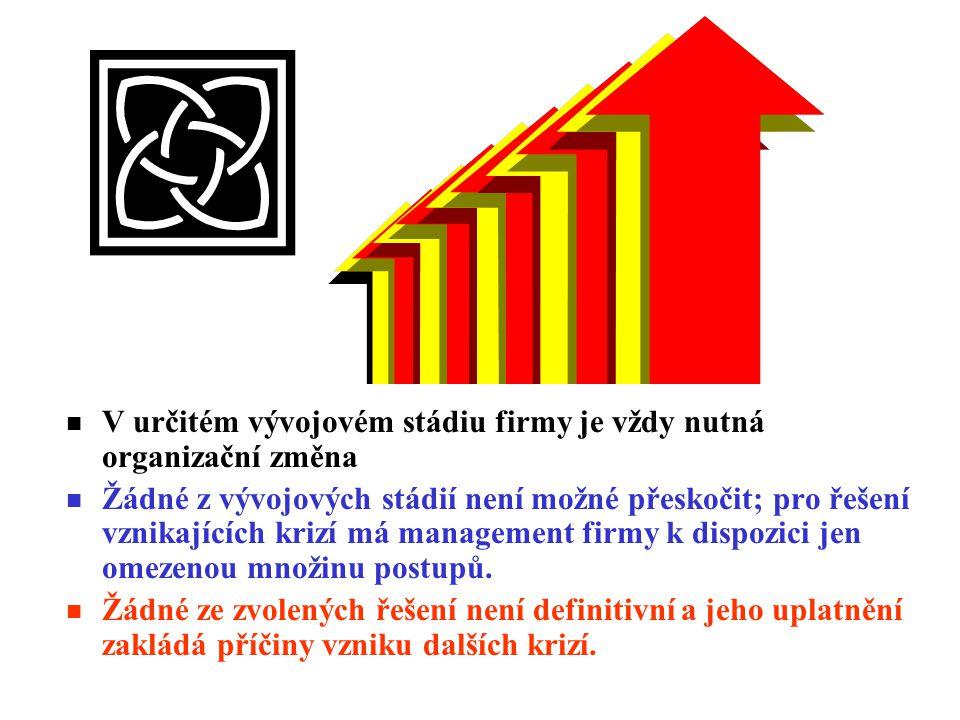 n V určitém vývojovém stádiu firmy je vždy nutná organizační změna n Žádné z vývojových stádií není možné přeskočit; pro řešení vznikajících krizí má management firmy k dispozici jen omezenou množinu postupů.