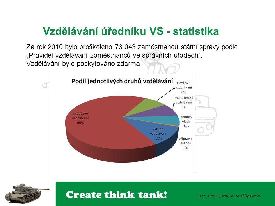 Create think tank! Doc. PhDr. Jaroslav Mužík DrSc. Vzdělávání úředníku VS - statistika Za rok 2010 bylo proškoleno 73 043 zaměstnanců státní správy po