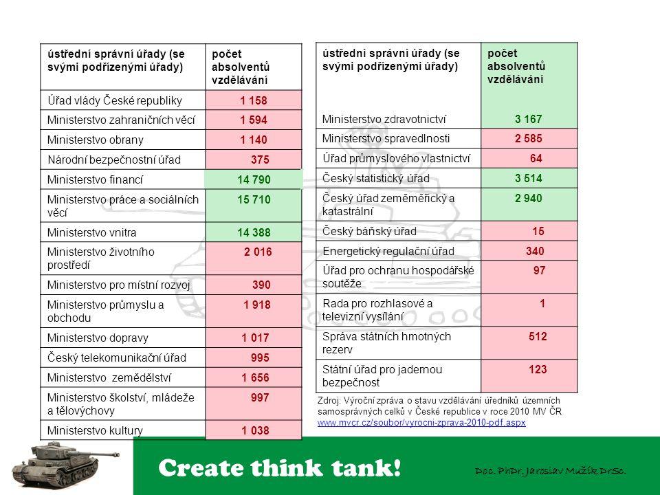 Create think tank! Doc. PhDr. Jaroslav Mužík DrSc. ústřední správní úřady (se svými podřízenými úřady) počet absolventů vzdělávání Úřad vlády České re