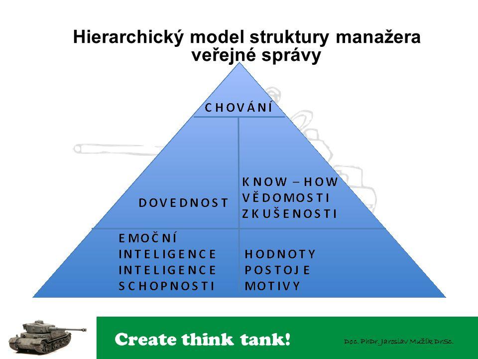 Create think tank! Doc. PhDr. Jaroslav Mužík DrSc. Hierarchický model struktury manažera veřejné správy