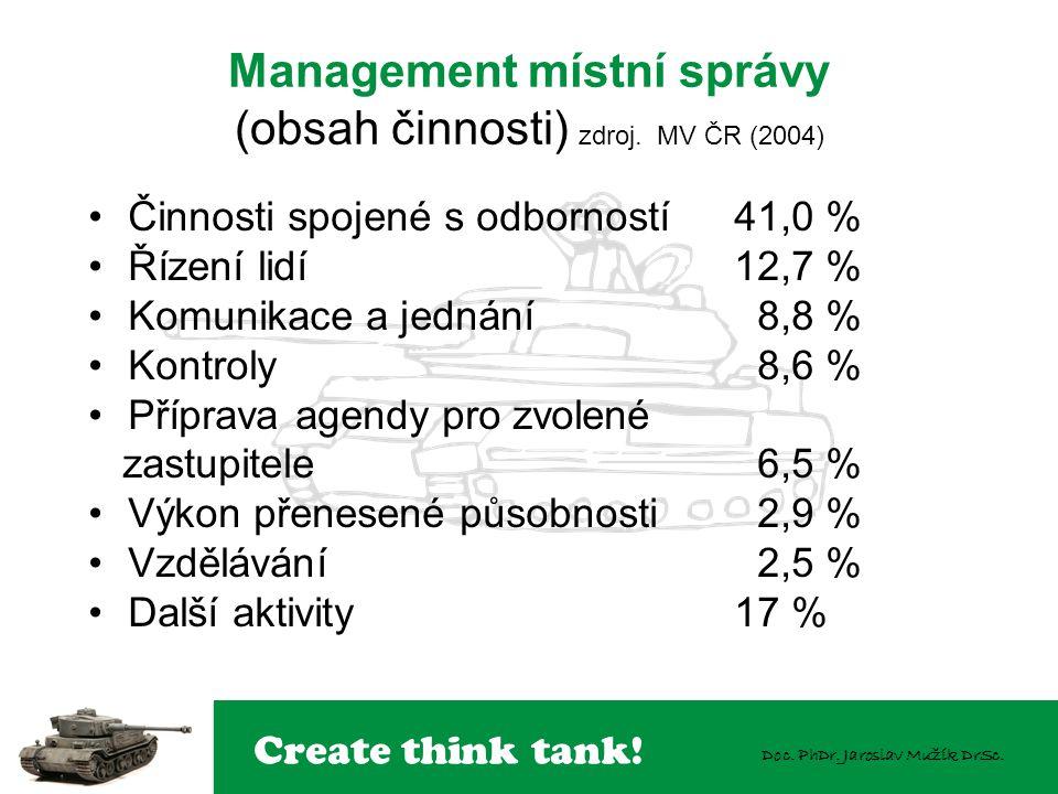 Create think tank! Doc. PhDr. Jaroslav Mužík DrSc. Management místní správy (obsah činnosti) zdroj. MV ČR (2004) Činnosti spojené s odborností 41,0 %