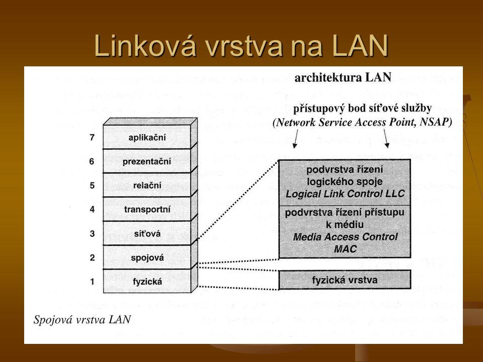 Linková vrstva na LAN (2) Vrstva řízení logického spoje LLC – poskytuje rozhraní mezi konkrétním přenosovým prostředkem a vyššími vrstvami (síťovou) Vrstva řízení logického spoje LLC – poskytuje rozhraní mezi konkrétním přenosovým prostředkem a vyššími vrstvami (síťovou) Vrstva přístupu k přenosovému prostředku (MAC) – figuruje zda fyzická adresa, MAC adresa všech rozhraní na stejné síti Vrstva přístupu k přenosovému prostředku (MAC) – figuruje zda fyzická adresa, MAC adresa všech rozhraní na stejné síti