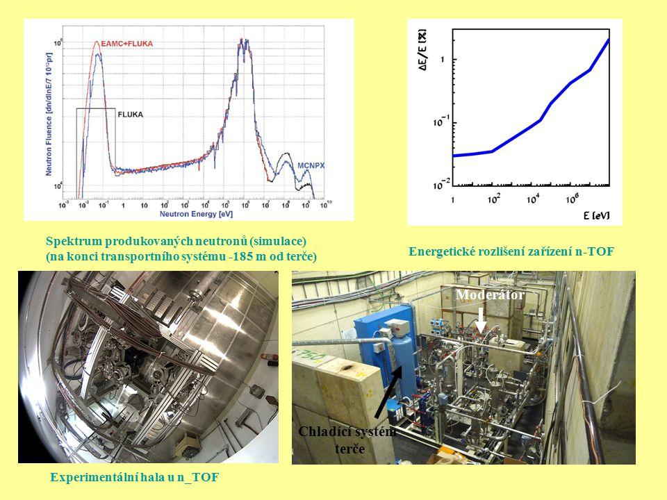 Spektrum produkovaných neutronů (simulace) (na konci transportního systému -185 m od terče) Energetické rozlišení zařízení n-TOF Moderátor Chladící sy