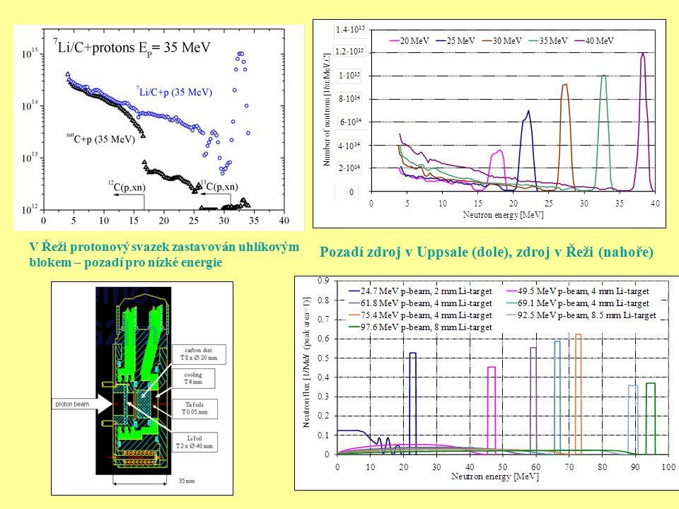 Pozadí zdroj v Uppsale (dole), zdroj v Řeži (nahoře) V Řeži protonový svazek zastavován uhlíkovým blokem – pozadí pro nízké energie