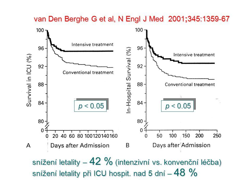 p < 0.05 van Den Berghe G et al, N Engl J Med 2001;345:1359-67 snížení letality – 42 % (intenzivní vs. konvenční léčba) snížení letality při ICU hospi