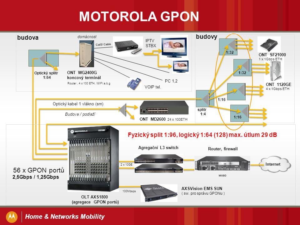 Home & Networks Mobility MOTOROLA GPON OLT AXS1800 (agregace GPON portů) AXSVision EMS SUN ( sw. pro správu GPONu ) Optický kabel 1 vlákno (sm) 10GE 1