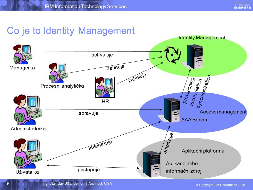 Ing. Stanislav Bíža, Senior IT Architect, CISA IBM Information Technology Services © Copyright IBM Corporation 2006 9 Co je to Identity Management Apl