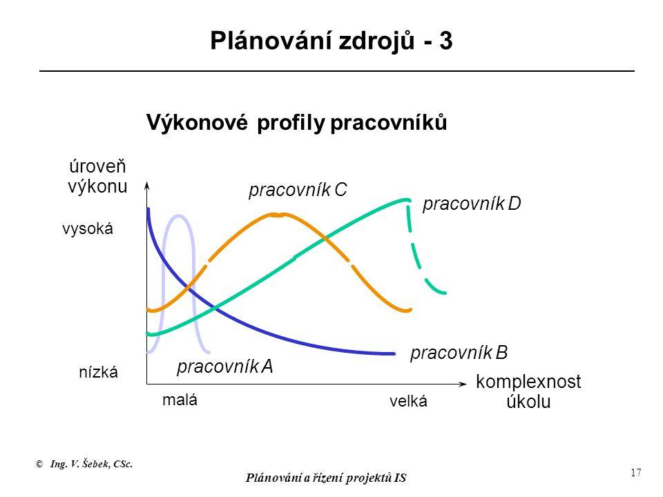 © Ing. V. Šebek, CSc. Plánování a řízení projektů IS 17 Plánování zdrojů - 3 Výkonové profily pracovníků komplexnost úkolu malá nízká vysoká pracovník