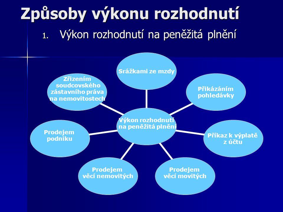 Způsoby výkonu rozhodnutí 1. Výkon rozhodnutí na peněžitá plnění Výkon rozhodnutí na peněžitá plnění Srážkami ze mzdy Přikázáním pohledávky Příkaz k v